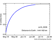 New distance between Planck and the Earth