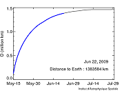Distance between Planck and the Earth