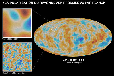 Polarization of the Cosmic Microwave Background (CMB) seen by Planck - © ESA - collaboration Planck/E. Hivon/CNRS